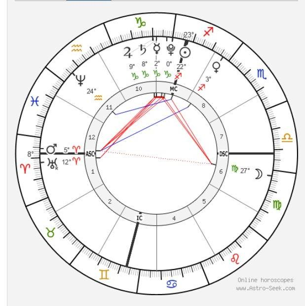 Current Sidereal Chart